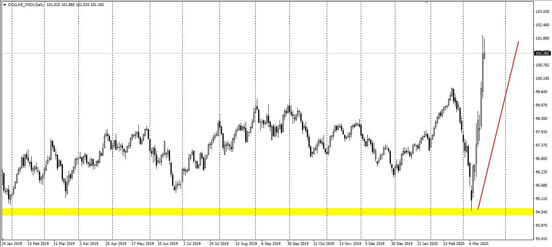 Avatrade爱华外汇:美元指数震荡上涨,两油继续深跌