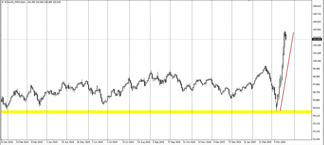 Avatrade爱华:美元指数结束8连阳,美、布两油先涨后跌