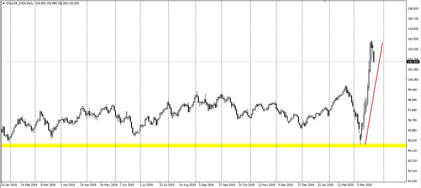 Avatrade爱华外汇:美元指数小幅下跌,美油涨约4%