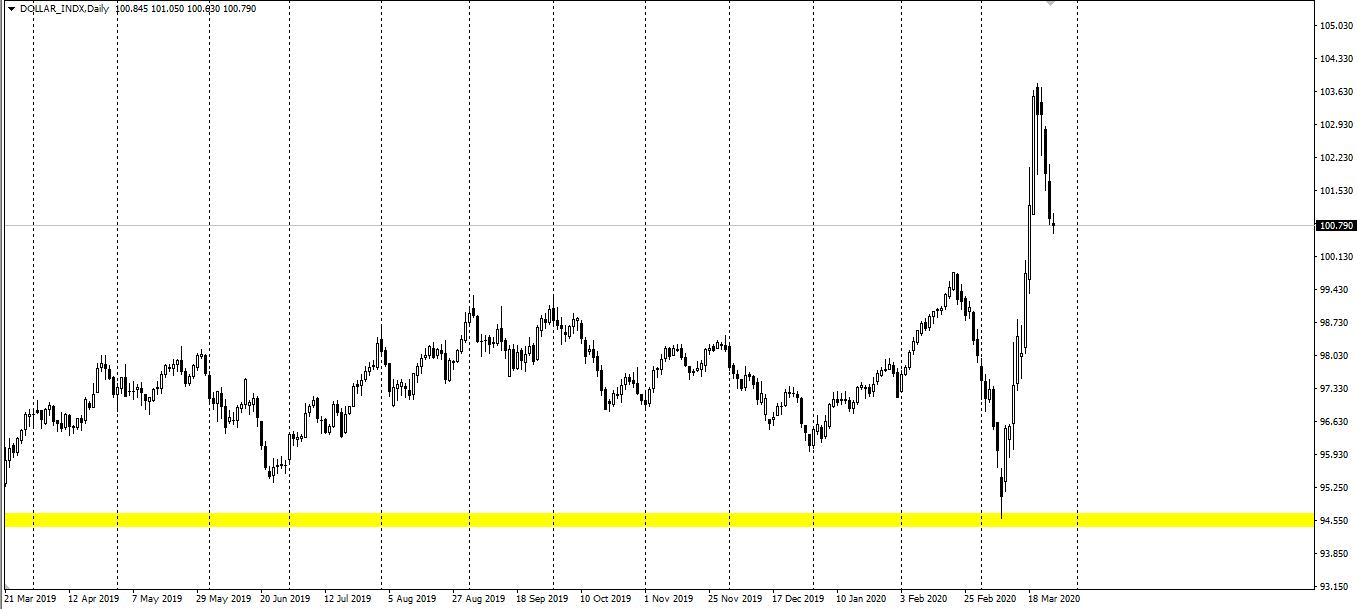 Avatrade爱华外汇:美元指数跌至101下方,国际油价保持弱势