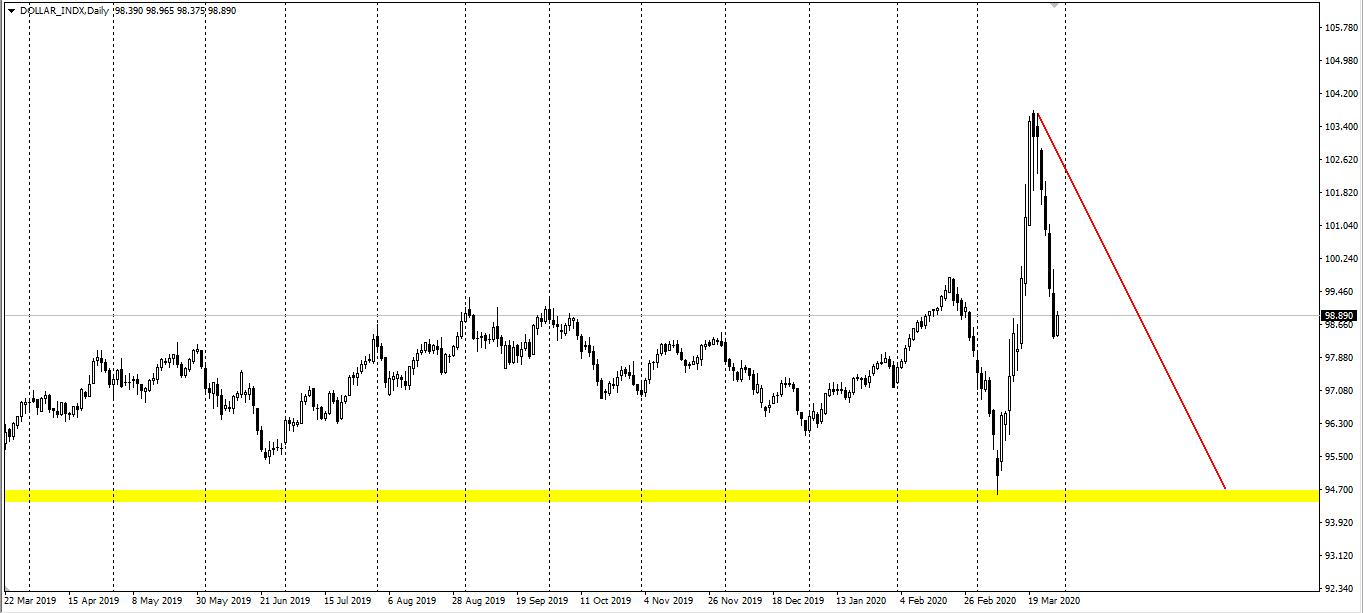 Avatrade爱华:黄金小幅走弱,油价延续跌势