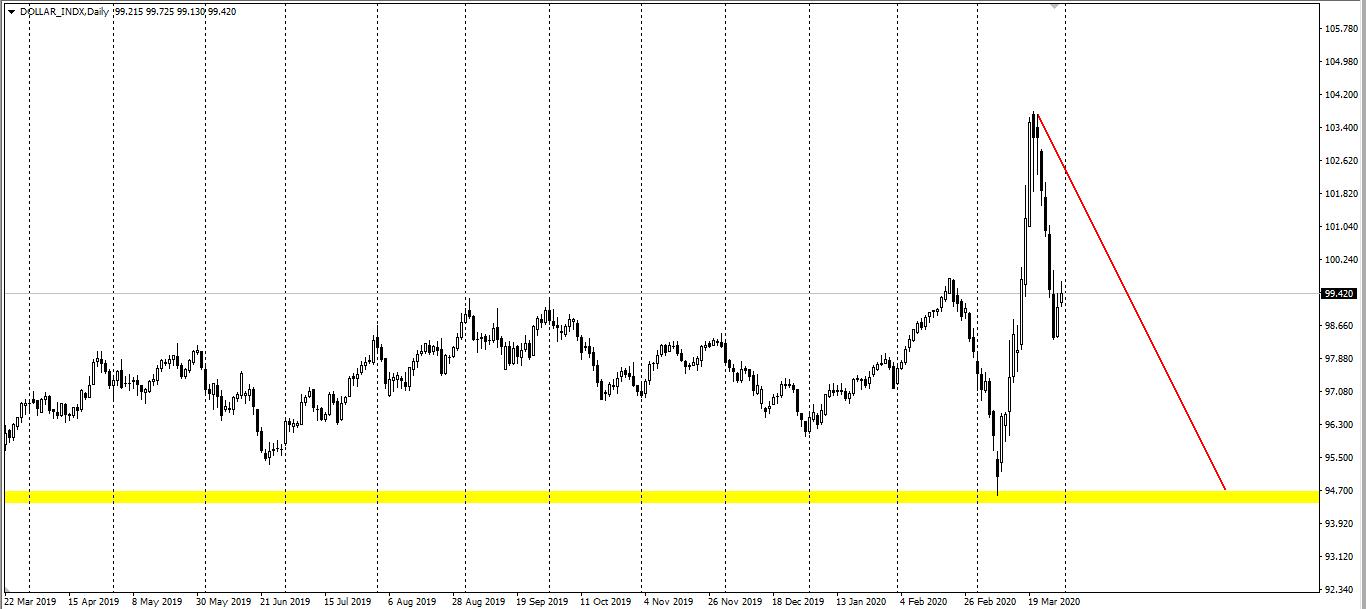 Avatrade爱华外汇:美元指数小幅上涨,现货黄金则震荡微跌