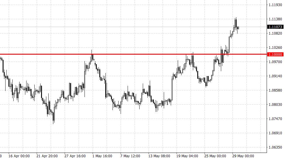 AvaTrade爱华外汇新闻:美元、欧元、英镑、黄金、、原油、股指一周走势展望