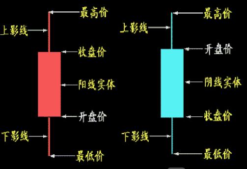 外汇交易中必学的外汇k线图基础知识